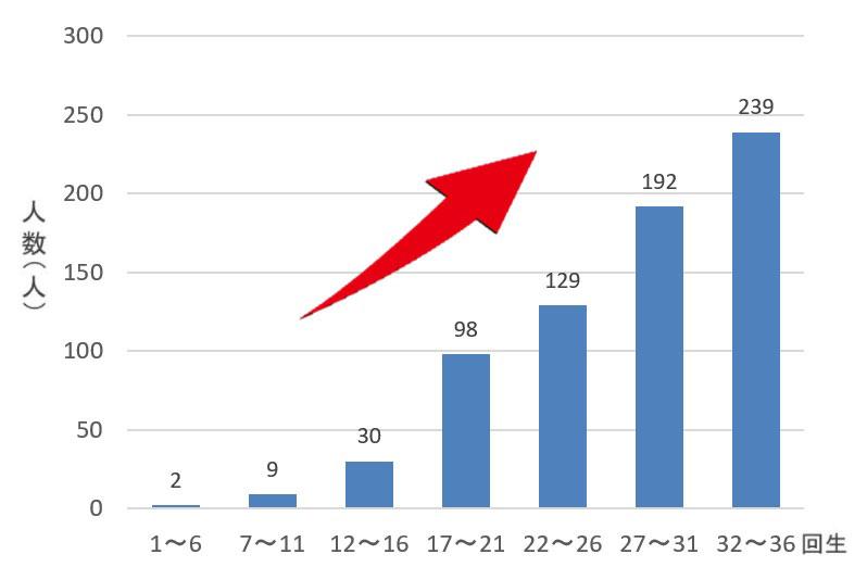 国公立大学現役合格者数推移